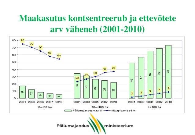 Maakasutus kontsentreerub ja ettevõtete arv väheneb (2001-2010)