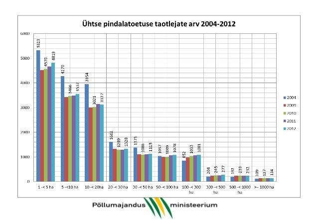 Toidutootmine vs avalik hüve: kõigil on oma roll 100% 90% 80% 70% 60% 50% 40% 30% 20% 10% 0%  7,923  51,654 562,169  191,5...