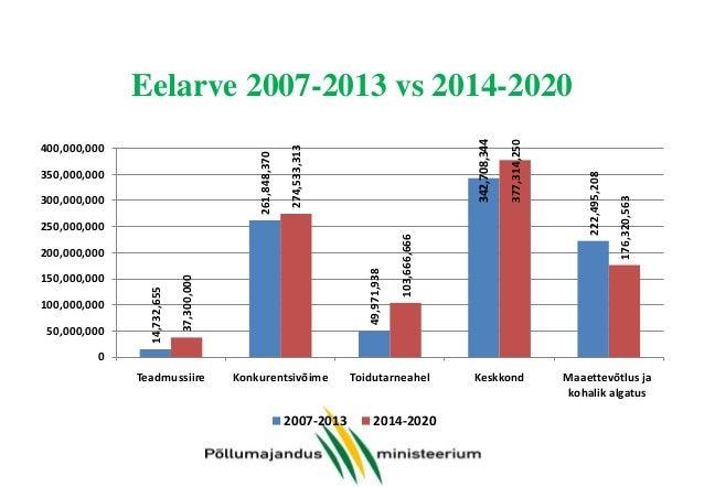 Eelarve 2007-2013 vs 2014-2020 meetmeti (2)