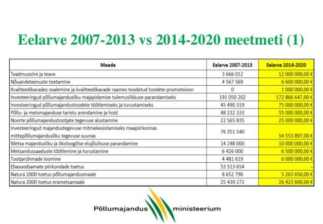 MAK 2014-2020: olulisemad muudatused võrreldes käesoleva perioodiga (2) • Uuel perioodil on vähem meetmeid ja meetmed on s...