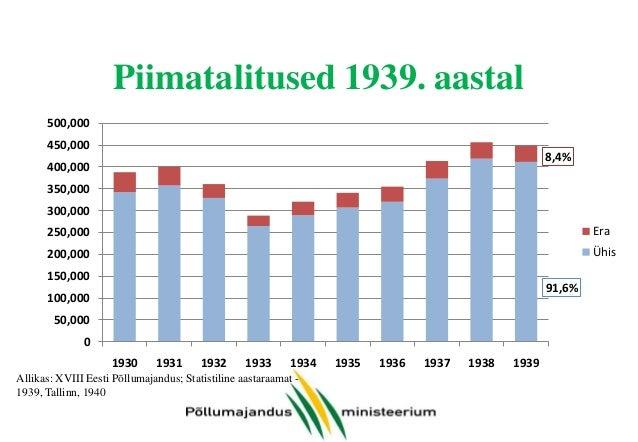 Piimatalitused 1939. aastal 500,000 450,000  8,4%  400,000 350,000 300,000 250,000  Era  200,000  Ühis  150,000  91,6%  10...