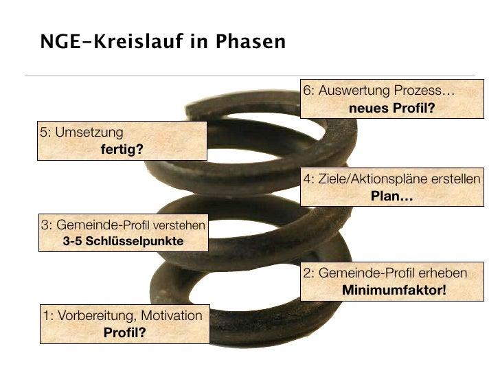NGE-Kreislauf in Phasen                                6: Auswertung Prozess…                                      neues P...
