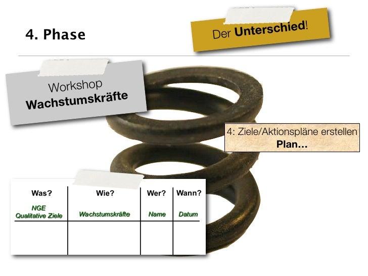 hie  d! 4. Phase           D er Untersc       Workshop Wachs tumskräfte                       4: Ziele/Aktionspläne erstel...