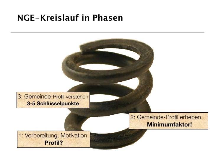 NGE-Kreislauf in Phasen     3: Gemeinde-Profil verstehen    3-5 Schlüsselpunkte                                2: Gemeinde-...