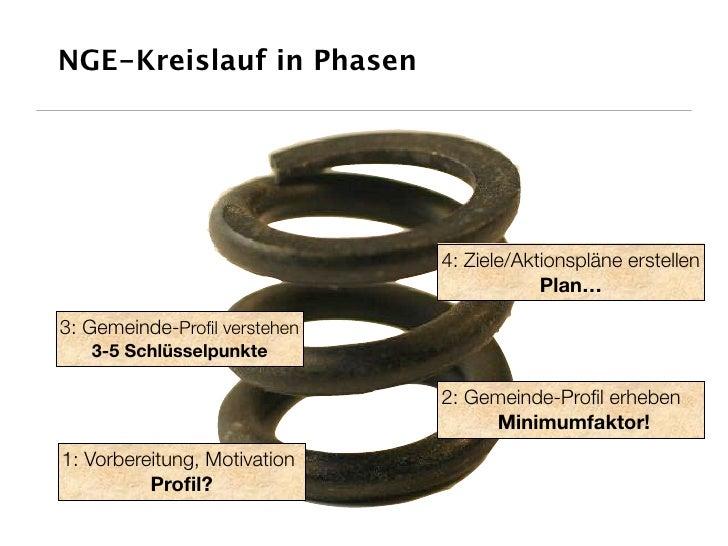 NGE-Kreislauf in Phasen                                   4: Ziele/Aktionspläne erstellen                                 ...