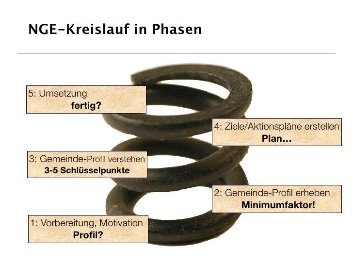 NGE-Kreislauf in Phasen    5: Umsetzung          fertig?                                4: Ziele/Aktionspläne erstellen   ...