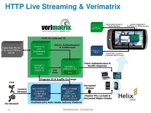 HLS Android (HTTP Live Streaming) Audio with HLS Android ...