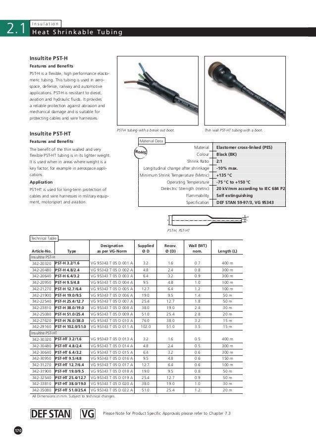 Hellermann Tyton Heat Shrink Tubings