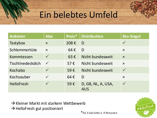 Ein belebtes UmfeldAnbieter Abo Preis* Distribution Bio-SiegelTastybox × 208 € D Schlemmertüte × 64 € D ×Kommtessen  63 ...