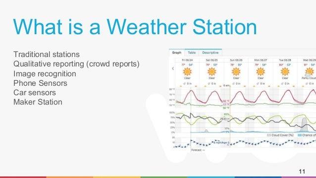 weather underground crowd report