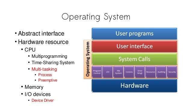 Operating System • Abstract interface • Hardware resource  CPU  Multiprogramming  Time-Sharing System  Multi-tasking ...
