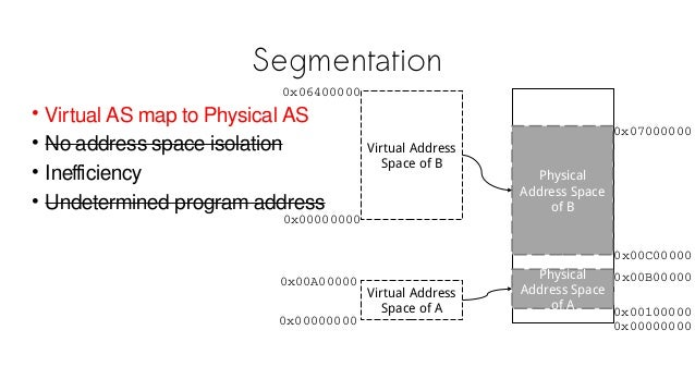 Segmentation • Virtual AS map to Physical AS • No address space isolation • Inefficiency • Undetermined program address Ph...