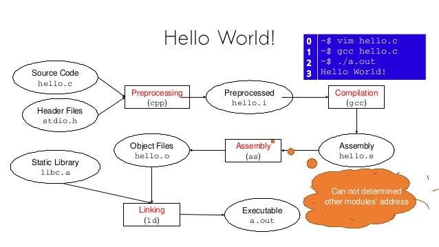 Hello World! 0 1 2 3 ~$vimhello.c ~$gcchello.c ~$./a.out HelloWorld!Source Code hello.c Header Files stdio.h Preproc...