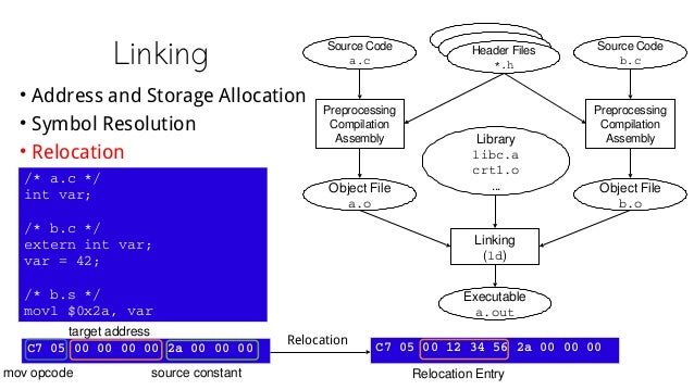 Linking • Address and Storage Allocation • Symbol Resolution • Relocation Source Code a.c Source Code b.c Header Files *.h...