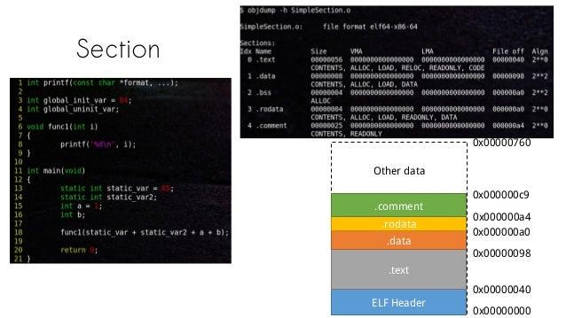 Section ELF Header .text .data .rodata .comment Other data 0x00000760 0x00000040 0x00000098 0x000000a0 0x000000a4 0x000000...
