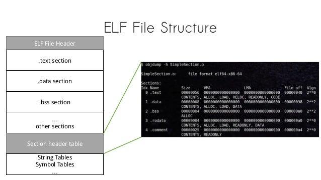 ELF File Structure ELF File Header .text section .data section .bss section … other sections Section header table String T...