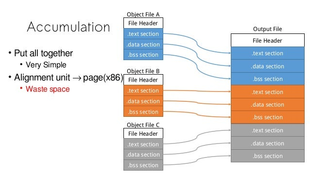 Accumulation File Header .text section .data section .bss section Object File A File Header .text section .data section .b...