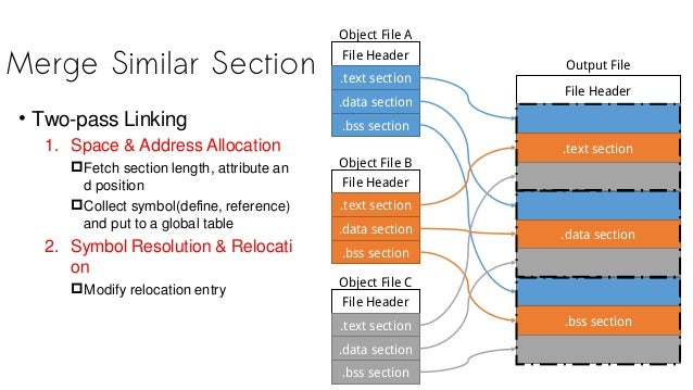 Merge Similar Section File Header .text section .data section .bss section Object File A File Header .text section .data s...