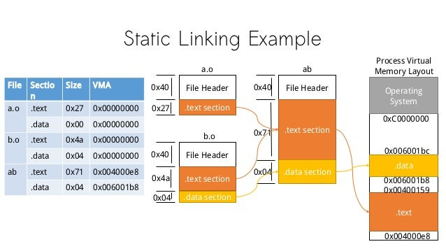 Static Linking Example File Header .text section a.o 0x40 0x27 0x40 File Header .text section b.o 0x4a .data section0x04 F...