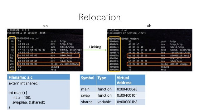 Relocation a.o Filename: a.c extern int shared; int main() { int a = 100; swap(&a, &shared); } Linking ab Symbol Type Virt...