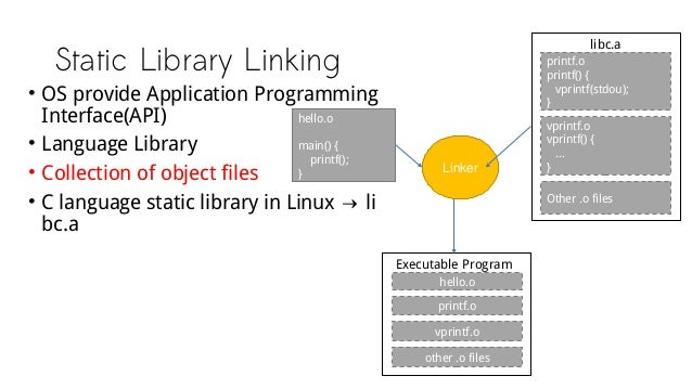 Static Library Linking hello.o main() { printf(); } printf.o printf() { vprintf(stdou); } vprintf.o vprintf() { ... } Othe...