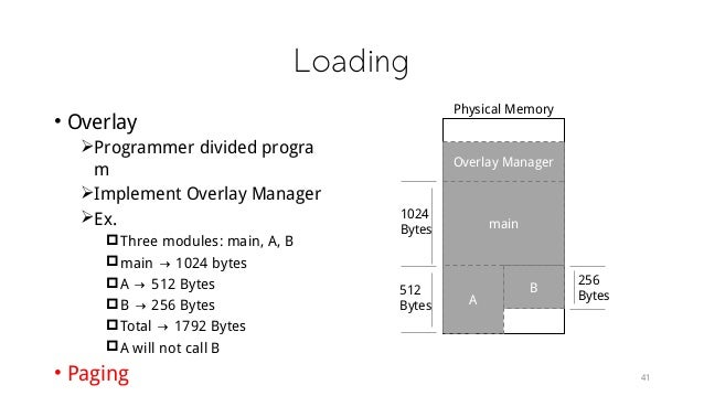Loading • Overlay Programmer divided progra m Implement Overlay Manager Ex. Three modules: main, A, B main → 1024 byt...