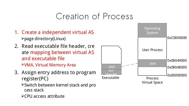 Creation of Process 1. Create a independent virtual AS page directory(Linux) 2. Read executable file header, cre ate mapp...