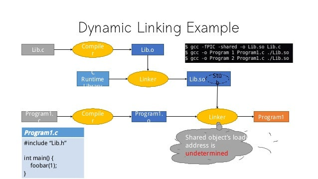 Dynamic Linking Example Lib.c Compile r Linker C Runtime Library Lib.o Program1. c Compile r Lib.so Program1. o Linker Pro...