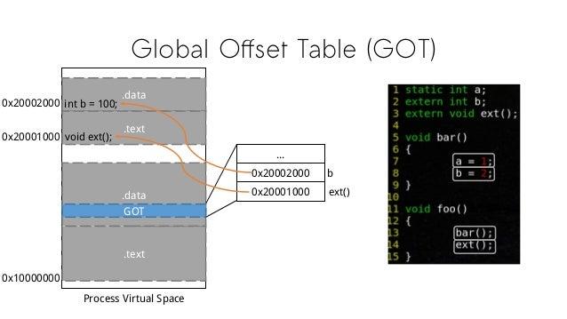 Global Offset Table (GOT) .data .text .text .data int b = 100; GOT Process Virtual Space 0x10000000 0x20002000 void ext();...