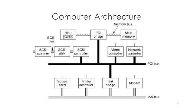 Computer Architecture 7