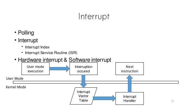 Interrupt • Polling • Interrupt • Interrupt Index • Interrupt Service Routine (ISR) • Hardware interrupt & Software interr...