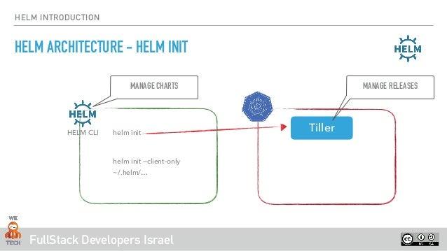 Helm intro