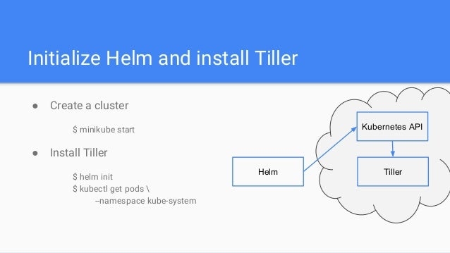 Helm – The package manager for Kubernetes