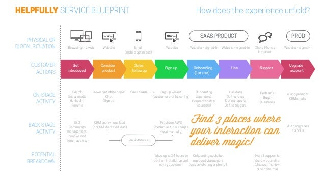 How to focus design your new app in 60 minutes 27 helpfully service blueprint malvernweather Gallery