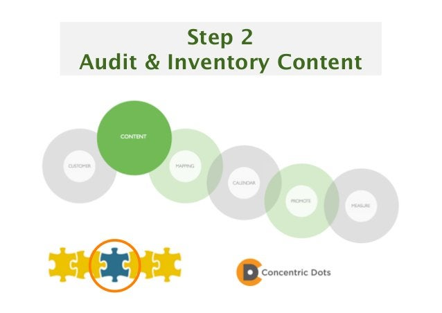 24 Step 2 Audit & Inventory Content