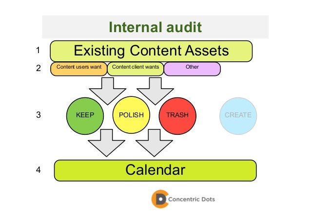 29 KEEP POLISH CREATE Existing Content Assets Calendar Content users want Content client wants Other 1 2 3 4 TRASH Interna...