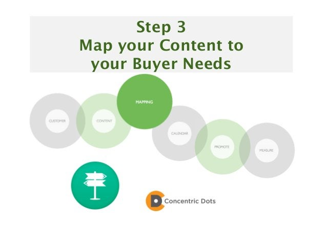 34 Step 3 Map your Content to your Buyer Needs