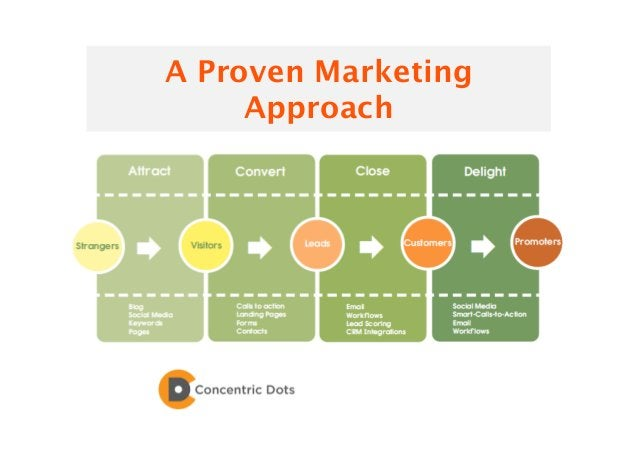 15 A Proven Marketing Approach