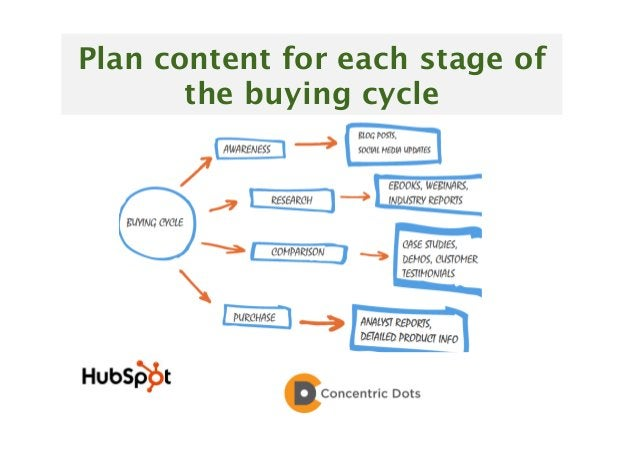 36 Plan content for each stage of the buying cycle