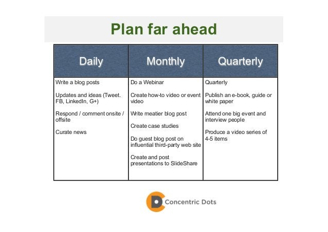 46 Daily Monthly Quarterly Write a blog posts Updates and ideas (Tweet. FB, LinkedIn, G+) Respond / comment onsite / offsi...