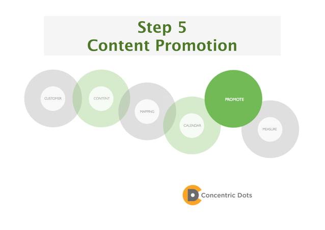 51 Step 5 Content Promotion