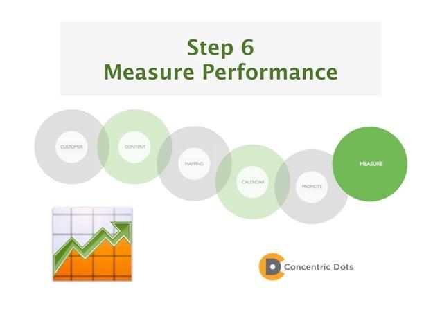 59 Step 6 Measure Performance