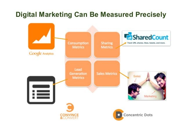 Digital Marketing Can Be Measured Precisely 60