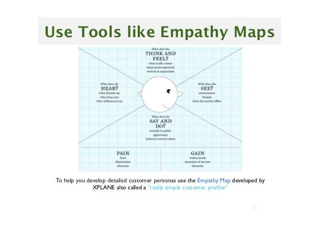 """22 To help you develop detailed customer personas use the Empathy Map developed by XPLANE also called a """"really simple cus..."""