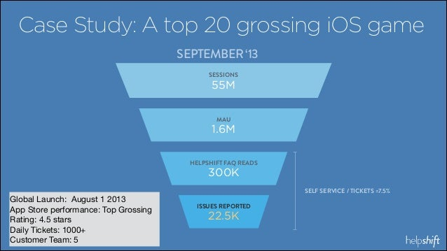 Case Study: A top 20 grossing iOS game SEPTEMBER '13 SESSIONS  55M MAU  ` 1.6M HELPSHIFT FAQ READS  300K Global Launch: Au...