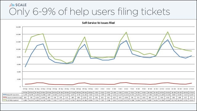 """SCALE  Only 6-9% of help users filing tickets Self%Service*Vs*Issues*Filed* 16,000""""  14,000""""  12,000""""  10,000""""  8,000""""  6,..."""