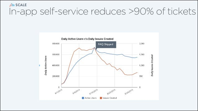 SCALE  In-app self-service reduces >90% of tickets  FAQ Shipped