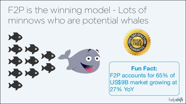 F2P is the winning model - Lots of minnows who are potential whales  Fun Fact: F2P accounts for 65% of US$9B market growin...
