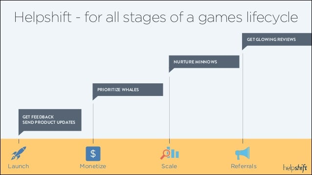 Helpshift - for all stages of a games lifecycle GET GLOWING REVIEWS  NURTURE MINNOWS  PRIORITIZE WHALES  GET FEEDBACK SEND...