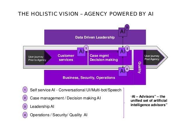 Data Driven Leadership Case mgmt Decision making Customer services Business, Security, Operations AI AI AI AI Quality 1 2 ...